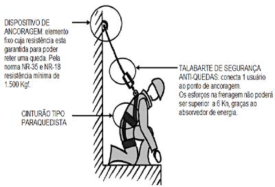 Resultado de imagem para Componentes do sistema de ancoragem